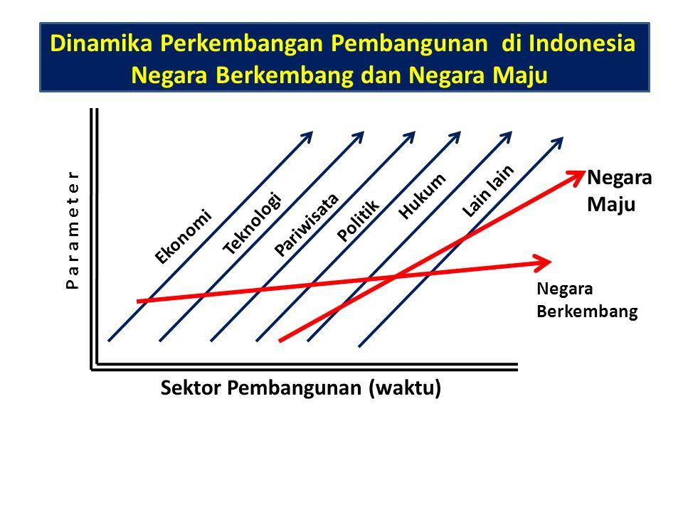 Dinamika Perkembangan Pembangunan di Indonesia