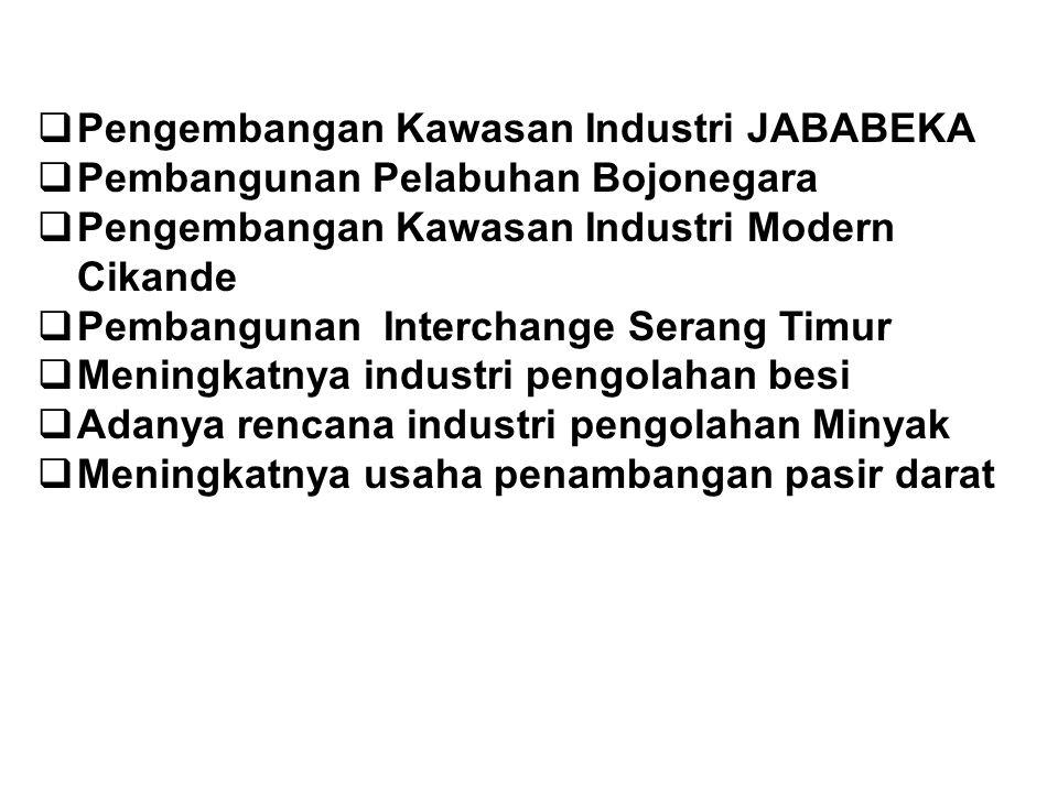 Pengembangan Kawasan Industri JABABEKA