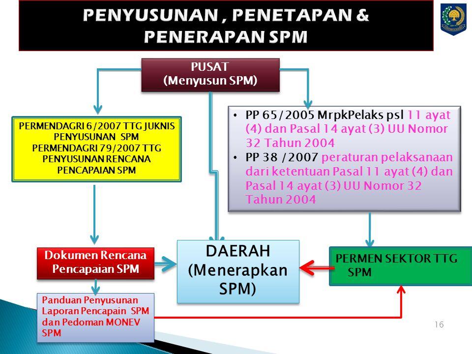 PENYUSUNAN , PENETAPAN & PENERAPAN SPM