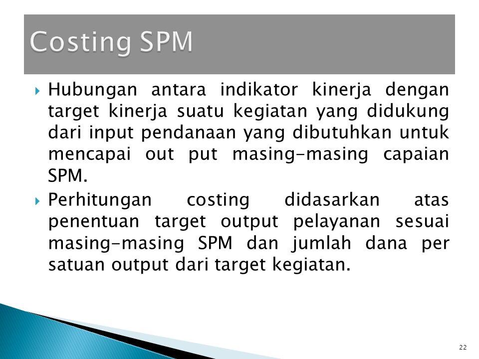 Costing SPM