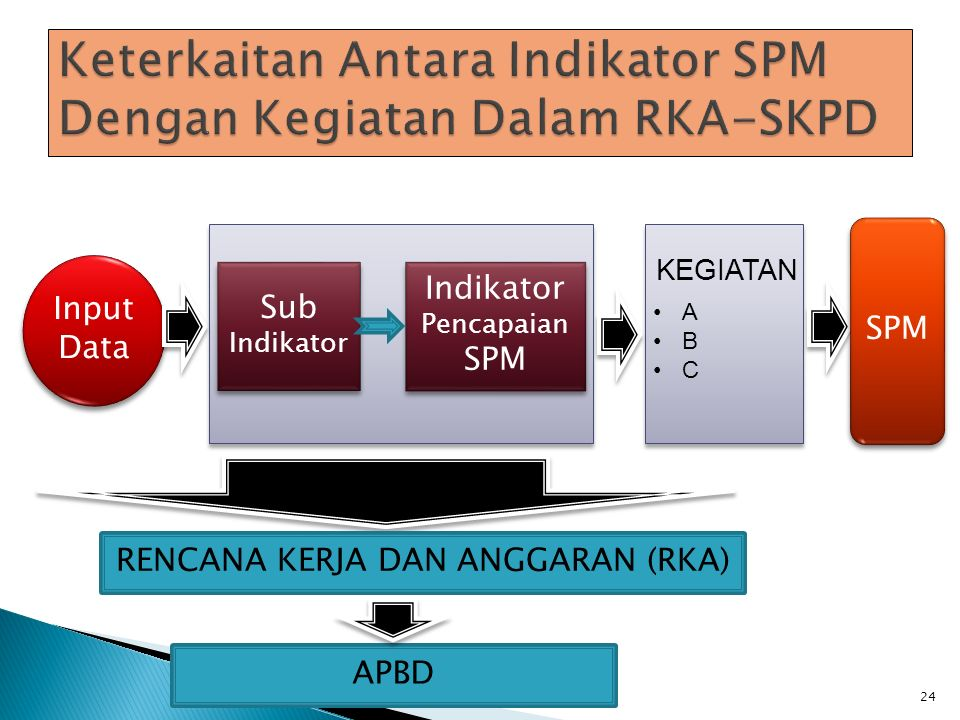 Keterkaitan Antara Indikator SPM Dengan Kegiatan Dalam RKA-SKPD