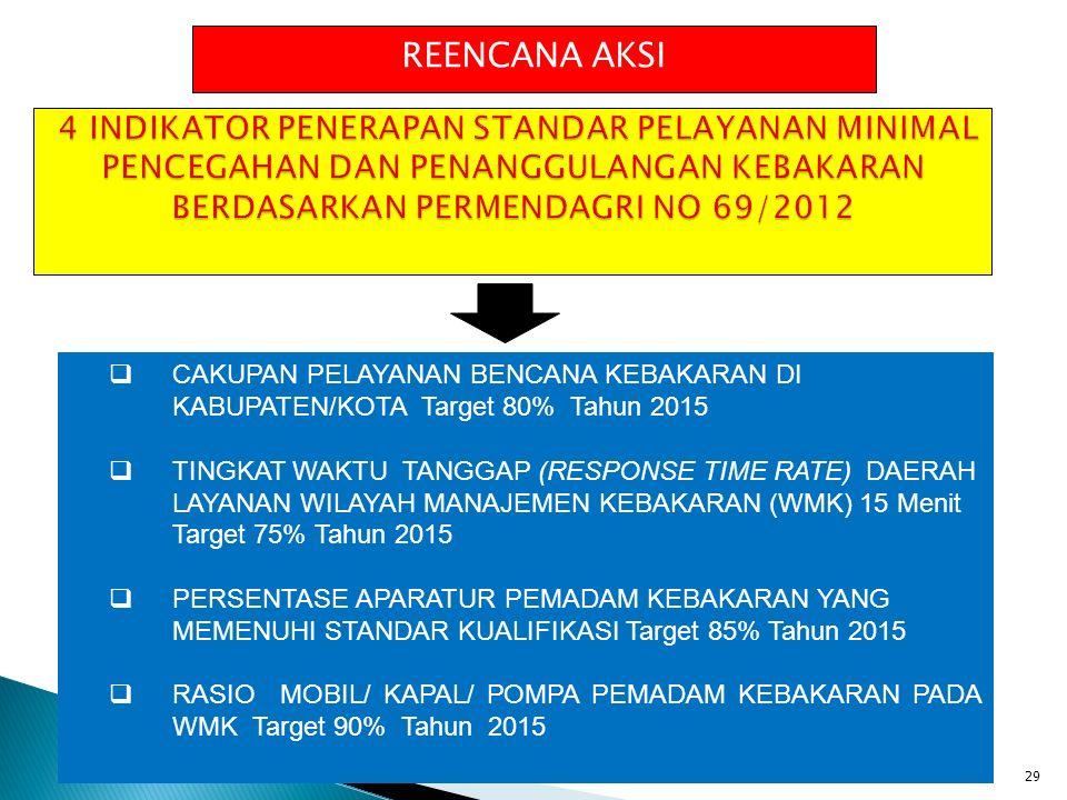 REENCANA AKSI 4 INDIKATOR PENERAPAN STANDAR PELAYANAN MINIMAL PENCEGAHAN DAN PENANGGULANGAN KEBAKARAN BERDASARKAN PERMENDAGRI NO 69/2012.