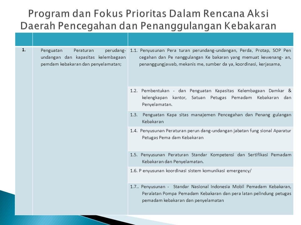 Program dan Fokus Prioritas Dalam Rencana Aksi Daerah Pencegahan dan Penanggulangan Kebakaran