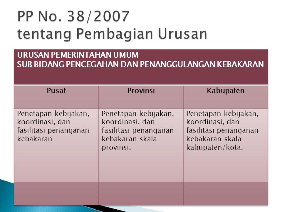 PP No. 38/2007 tentang Pembagian Urusan