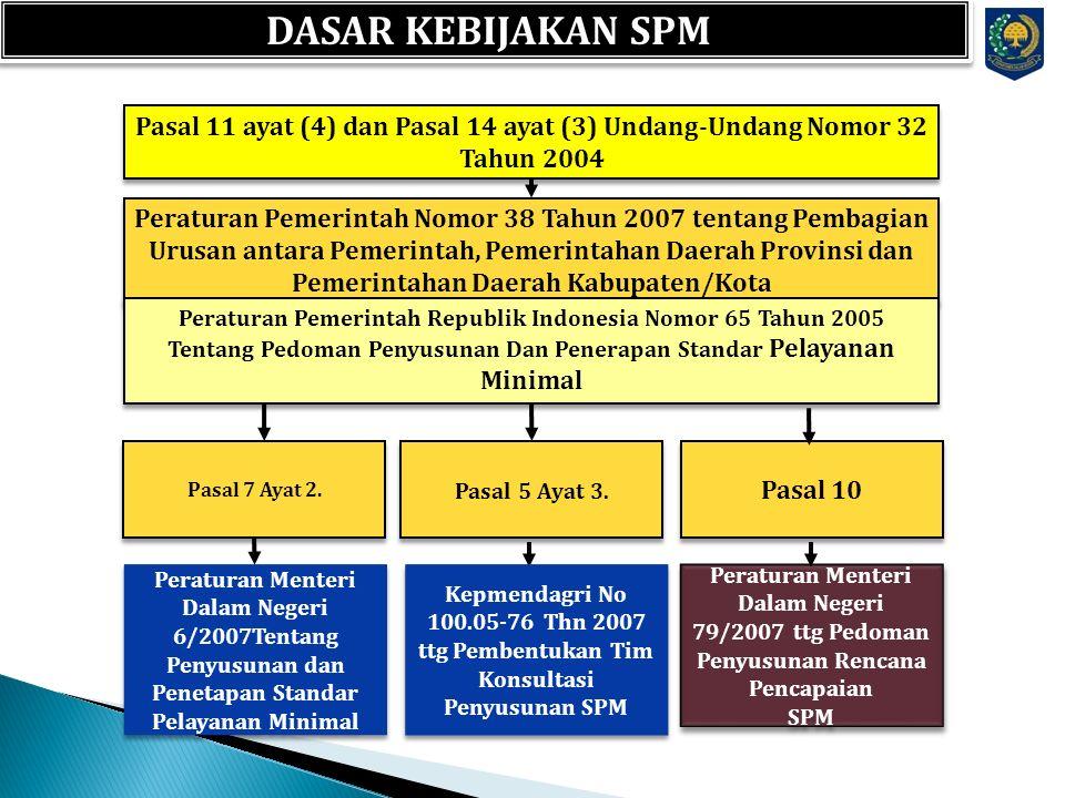 DASAR KEBIJAKAN SPM Pasal 11 ayat (4) dan Pasal 14 ayat (3) Undang-Undang Nomor 32 Tahun 2004.
