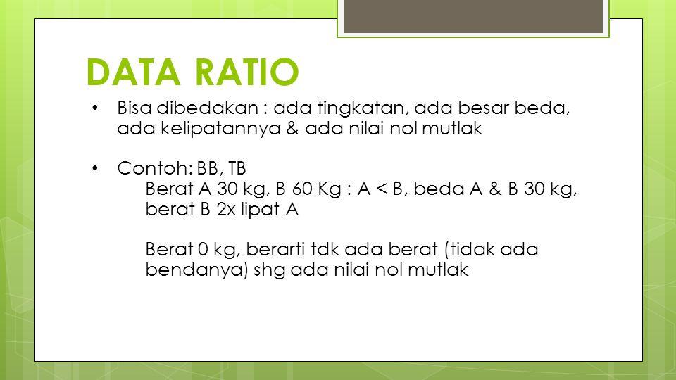 DATA RATIO Bisa dibedakan : ada tingkatan, ada besar beda, ada kelipatannya & ada nilai nol mutlak.