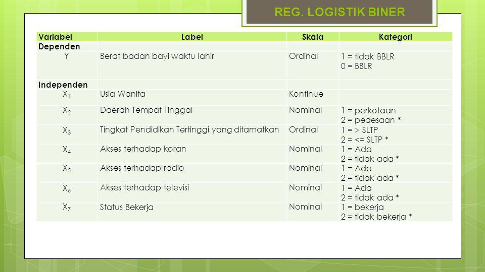 REG. LOGISTIK BINER Variabel Label Skala Kategori Dependen Y