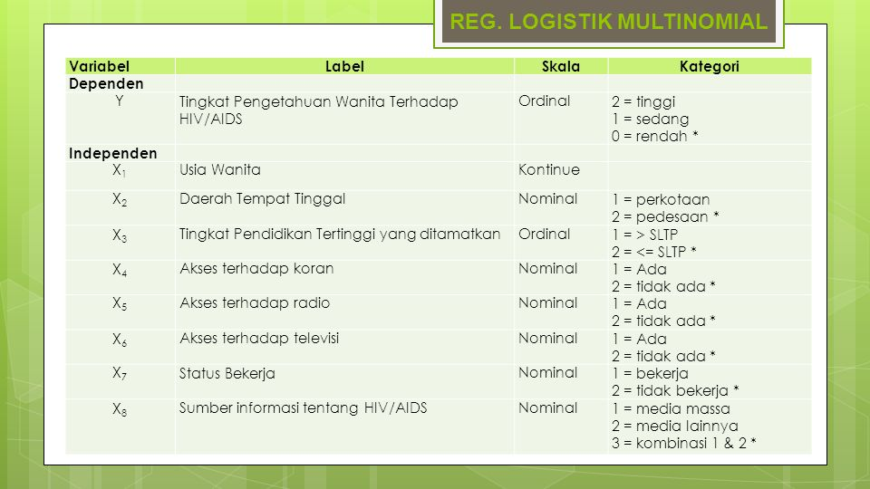 REG. LOGISTIK MULTINOMIAL