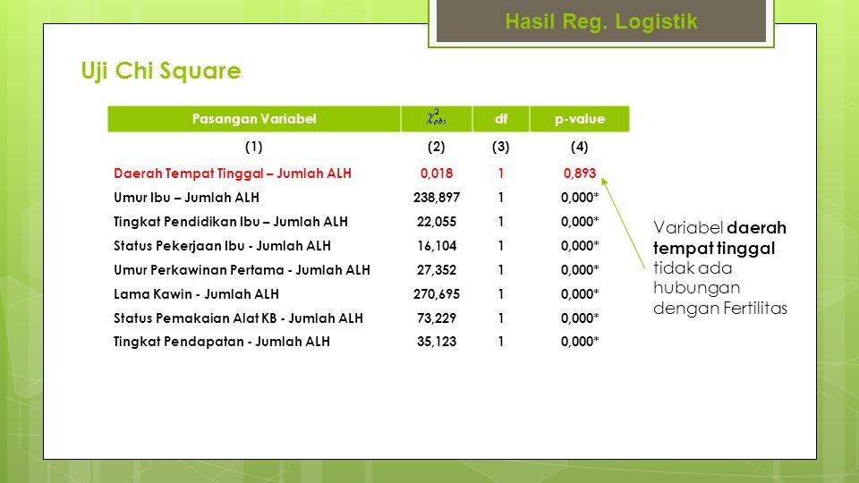 Uji Chi Square Hasil Reg. Logistik