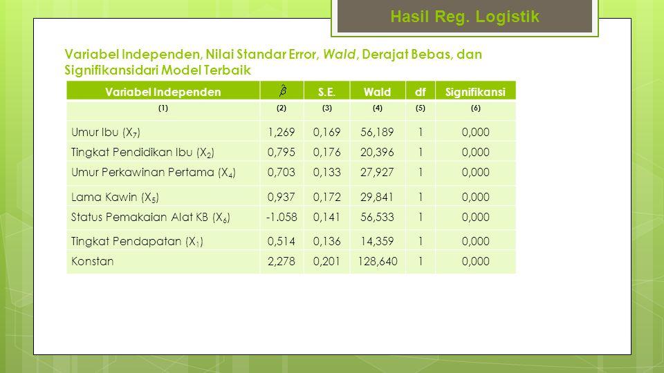Hasil Reg. Logistik Variabel Independen, Nilai Standar Error, Wald, Derajat Bebas, dan Signifikansidari Model Terbaik.