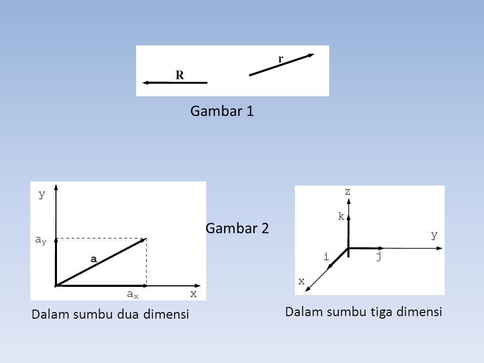 Gambar 1 Gambar 2 Dalam sumbu dua dimensi Dalam sumbu tiga dimensi