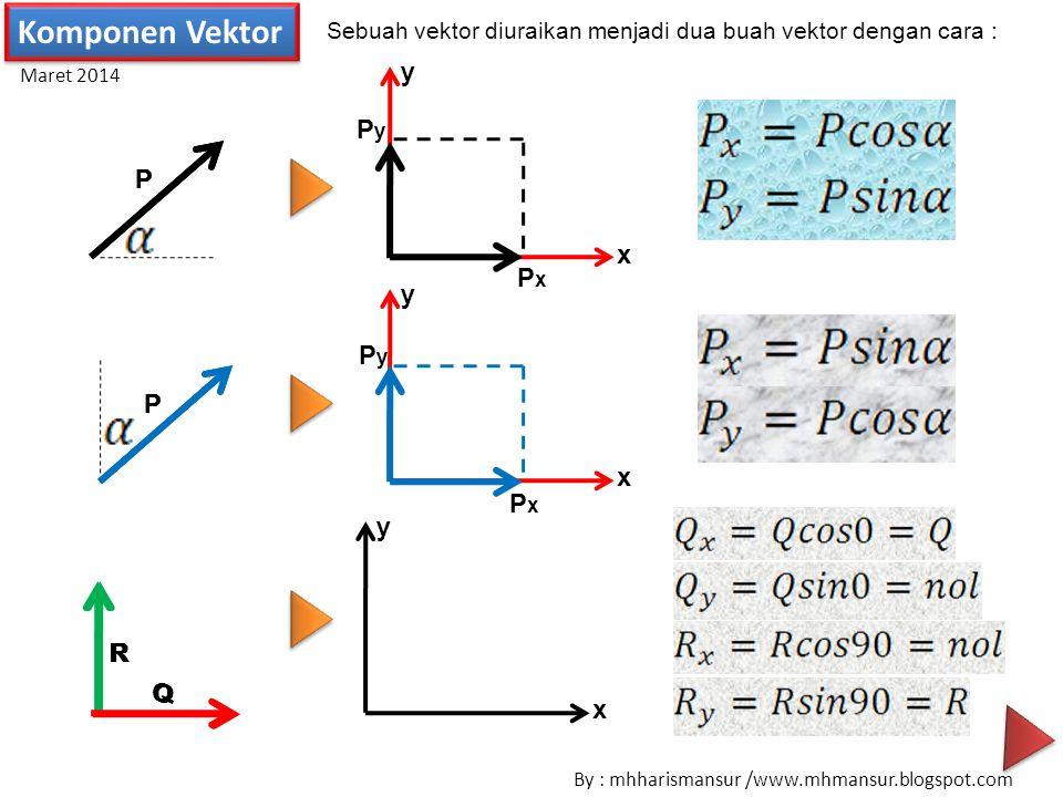 Komponen Vektor y Py P P x Px y Py P P x Px y R R Q Q x