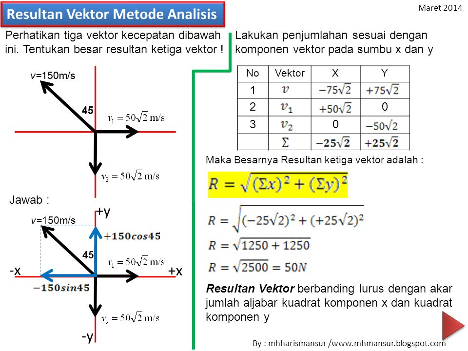 Resultan Vektor Metode Analisis