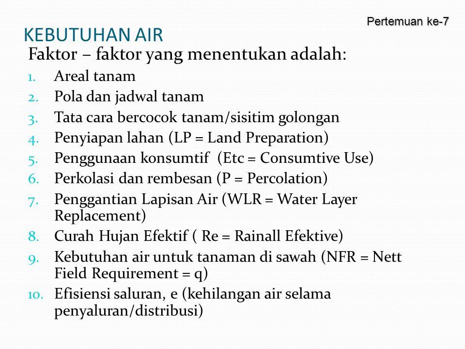 KEBUTUHAN AIR Faktor – faktor yang menentukan adalah: Areal tanam
