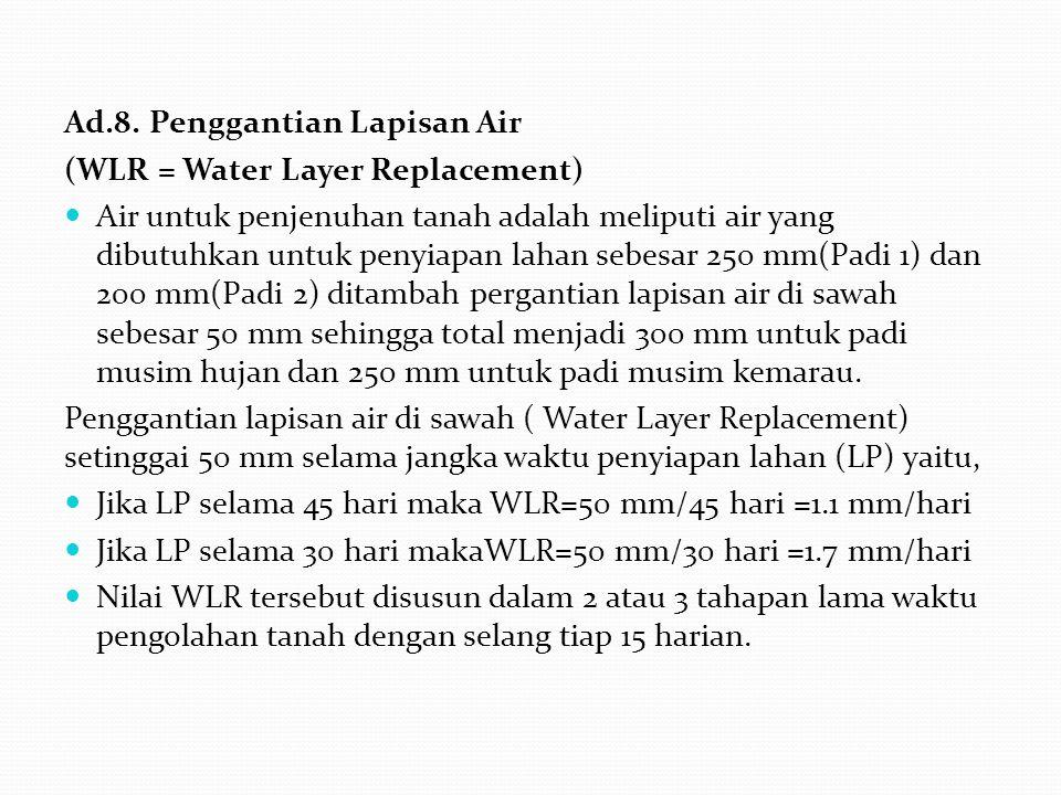 Ad.8. Penggantian Lapisan Air