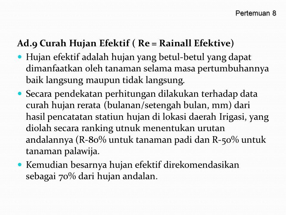 Ad.9 Curah Hujan Efektif ( Re = Rainall Efektive)