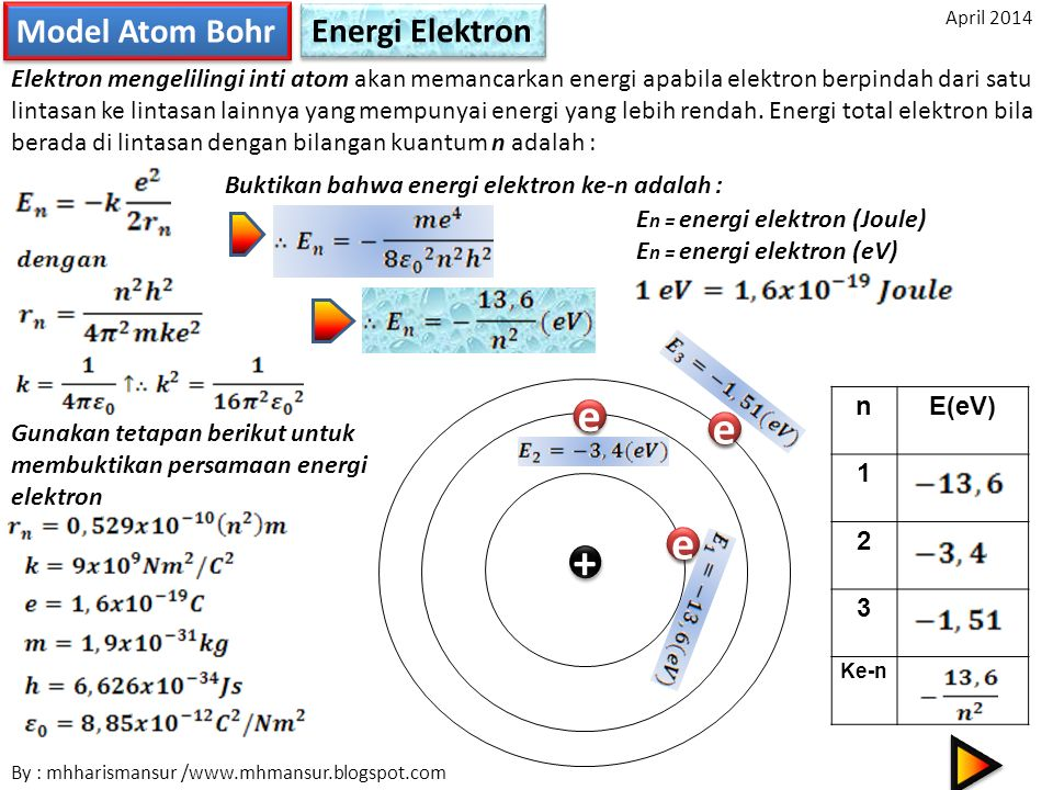 e e e + Model Atom Bohr Energi Elektron