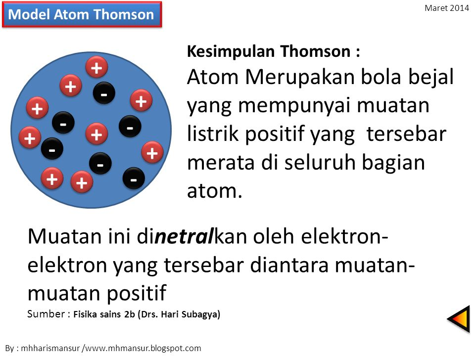 Model Atom Thomson Maret 2014. Kesimpulan Thomson :