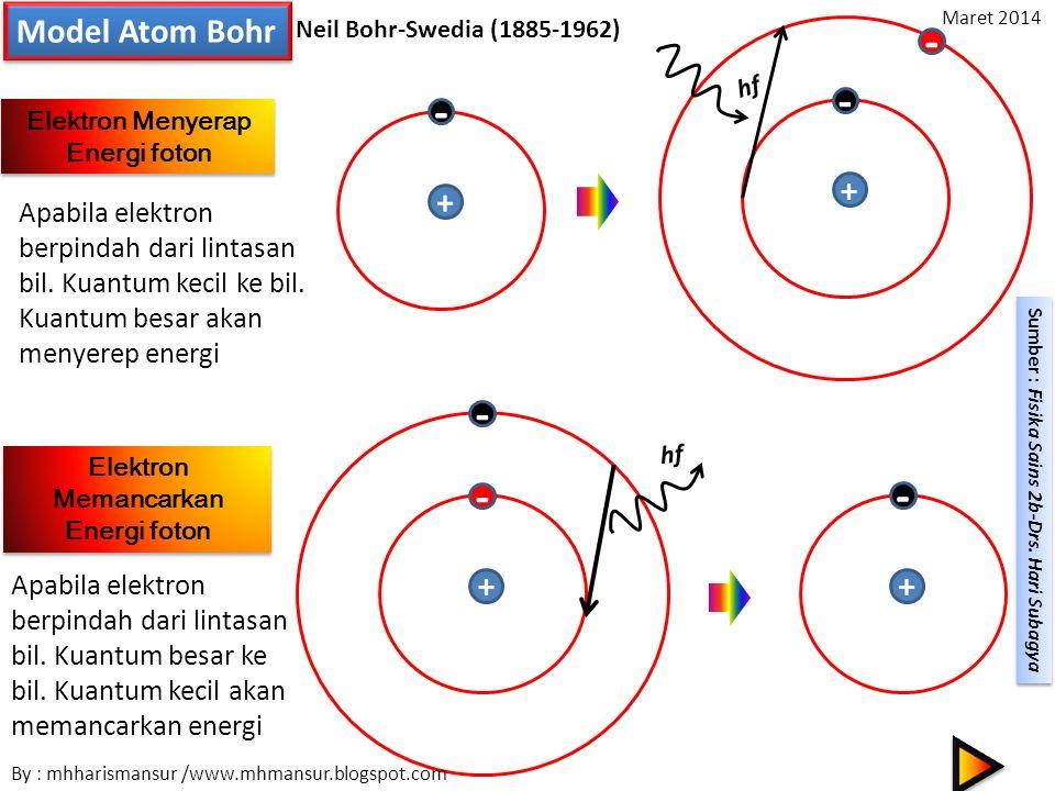 Elektron Menyerap Energi foton Elektron Memancarkan Energi foton