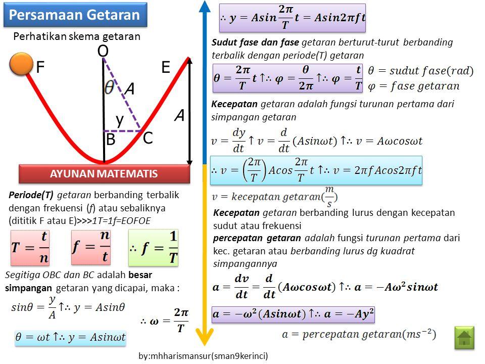 Persamaan Getaran O F E A A y B C Perhatikan skema getaran