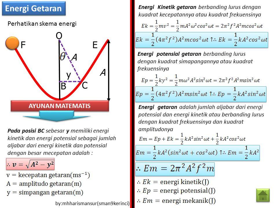 Energi Getaran O F E A A y B C Perhatikan skema energi