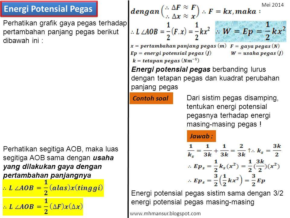 Energi Potensial Pegas