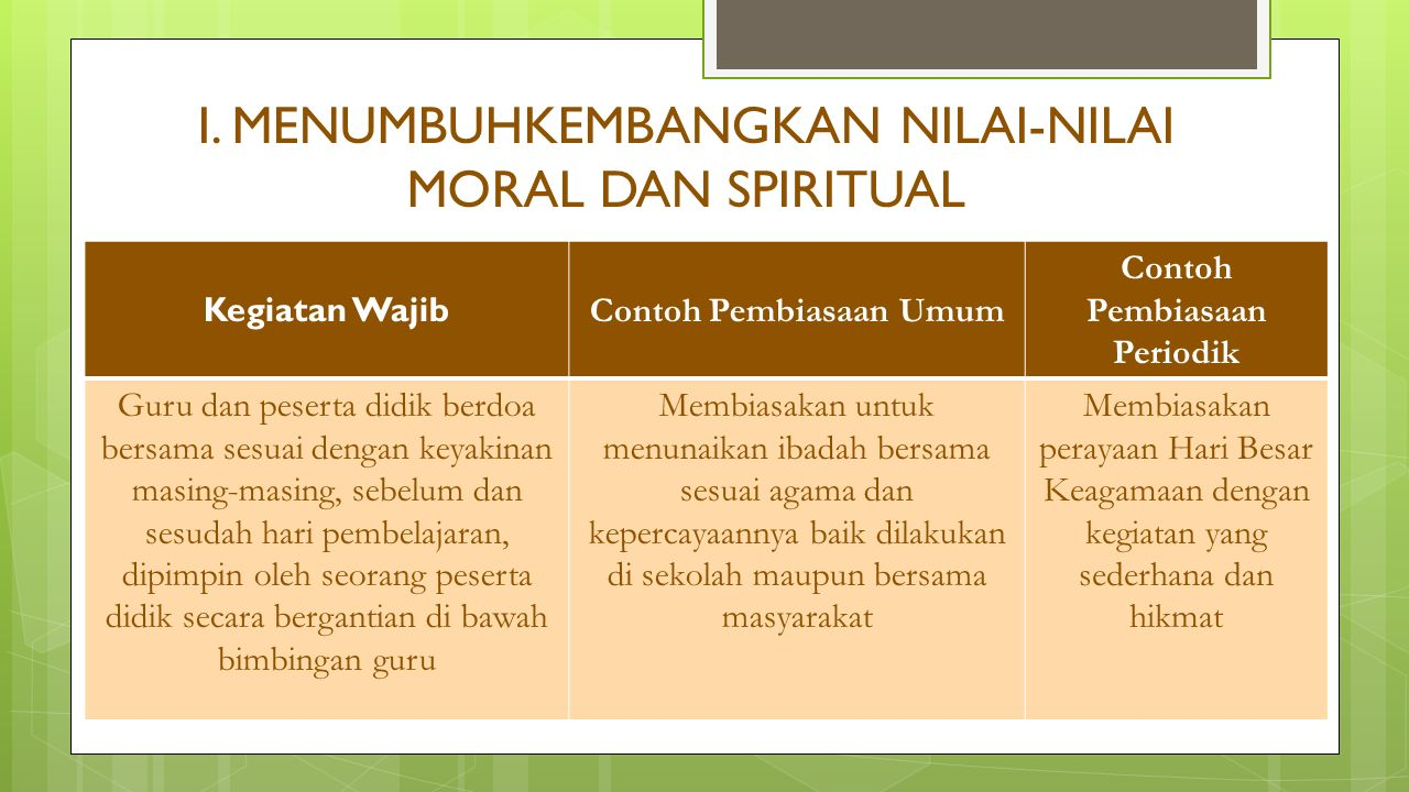 I. MENUMBUHKEMBANGKAN NILAI-NILAI MORAL DAN SPIRITUAL