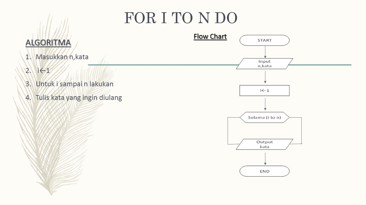 FOR I TO N DO ALGORITMA Flow Chart Masukkan n,kata i←1