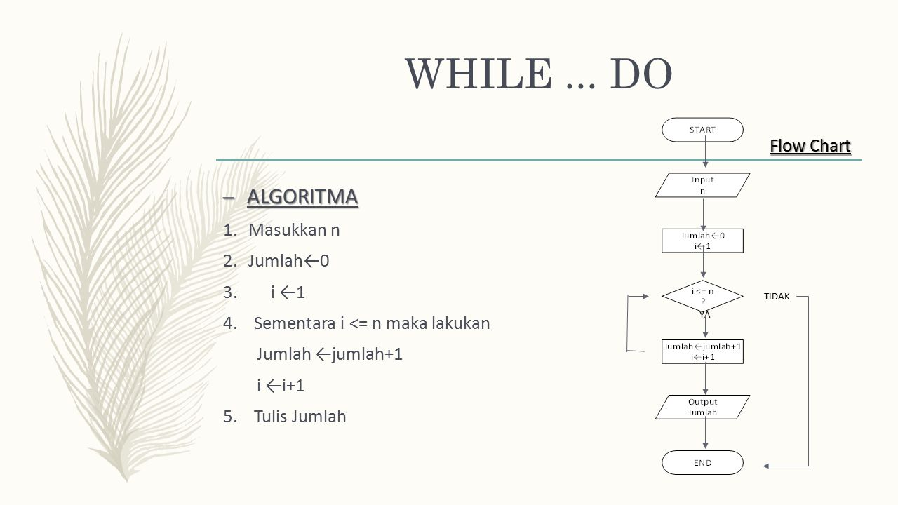 WHILE ... DO ALGORITMA Flow Chart Masukkan n Jumlah←0 3. i ←1