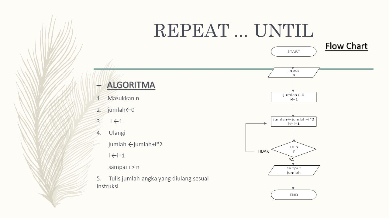 REPEAT ... UNTIL Flow Chart ALGORITMA Masukkan n jumlah←0 3. i ←1
