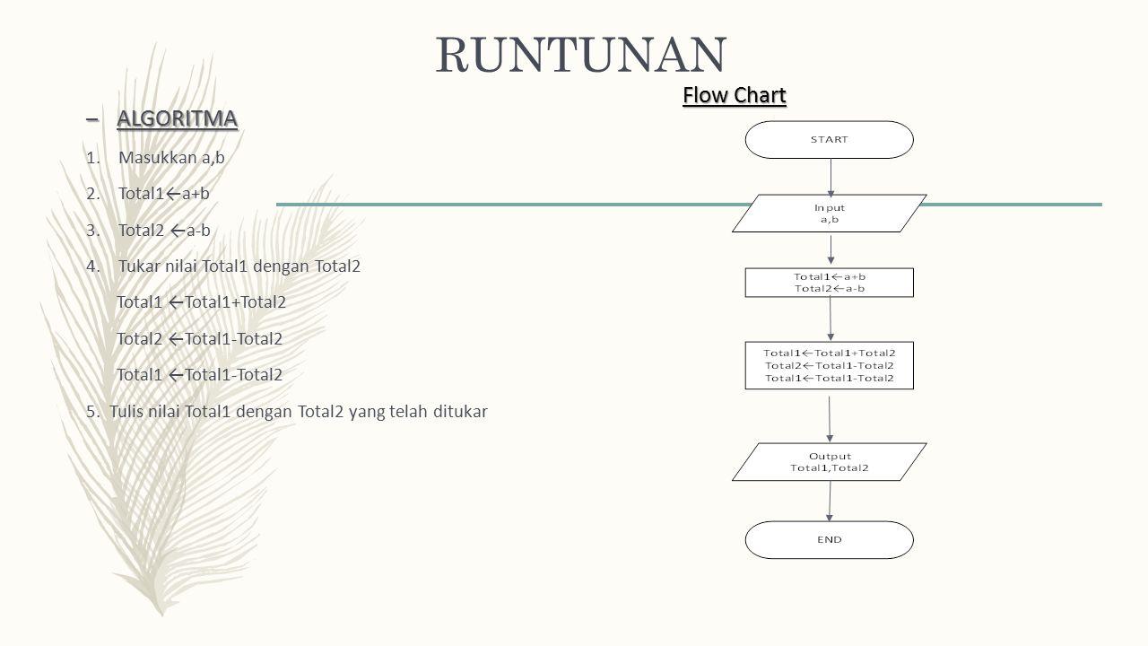 RUNTUNAN Flow Chart ALGORITMA Masukkan a,b Total1←a+b Total2 ←a-b