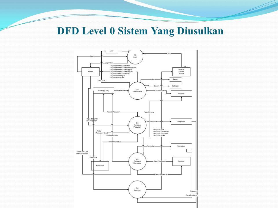 DFD Level 0 Sistem Yang Diusulkan