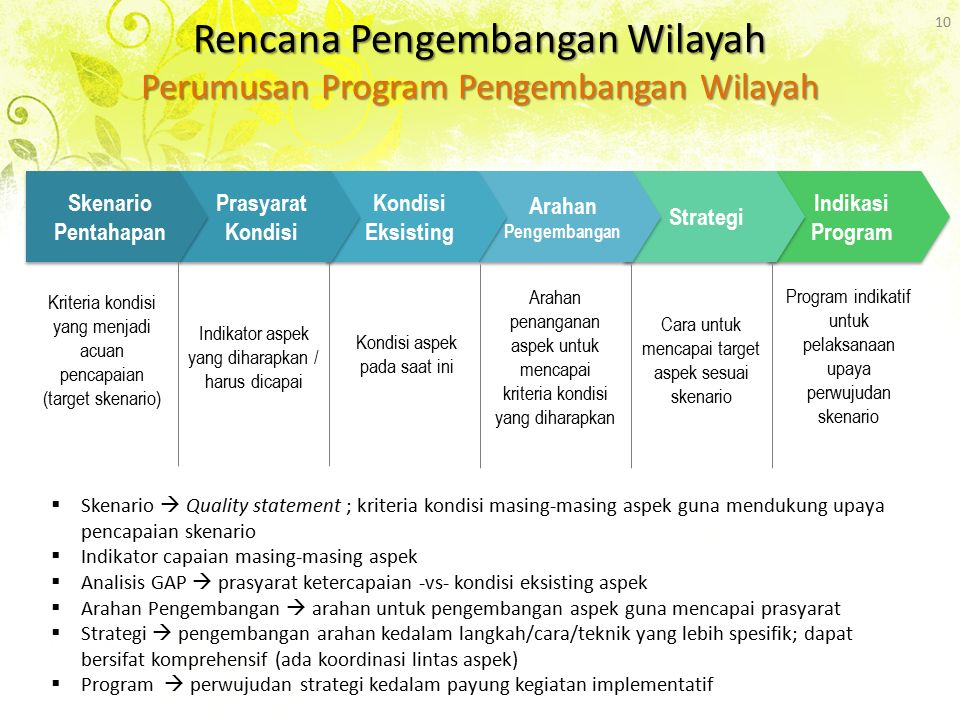 Rencana Pengembangan Wilayah Perumusan Program Pengembangan Wilayah