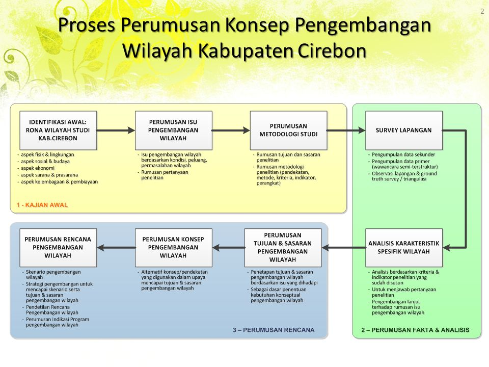 Proses Perumusan Konsep Pengembangan Wilayah Kabupaten Cirebon