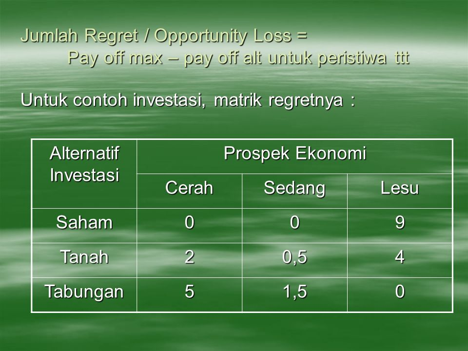 Jumlah Regret / Opportunity Loss =