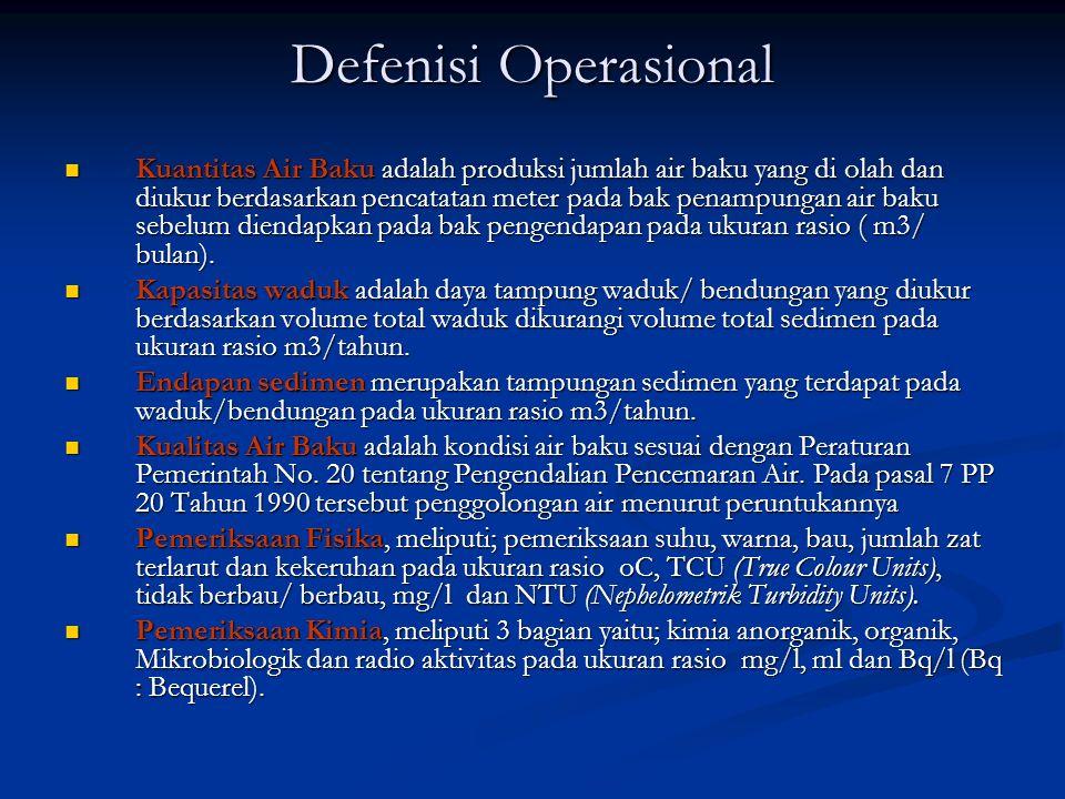 Defenisi Operasional