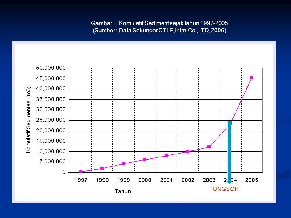 Gambar . Komulatif Sediment sejak tahun 1997-2005