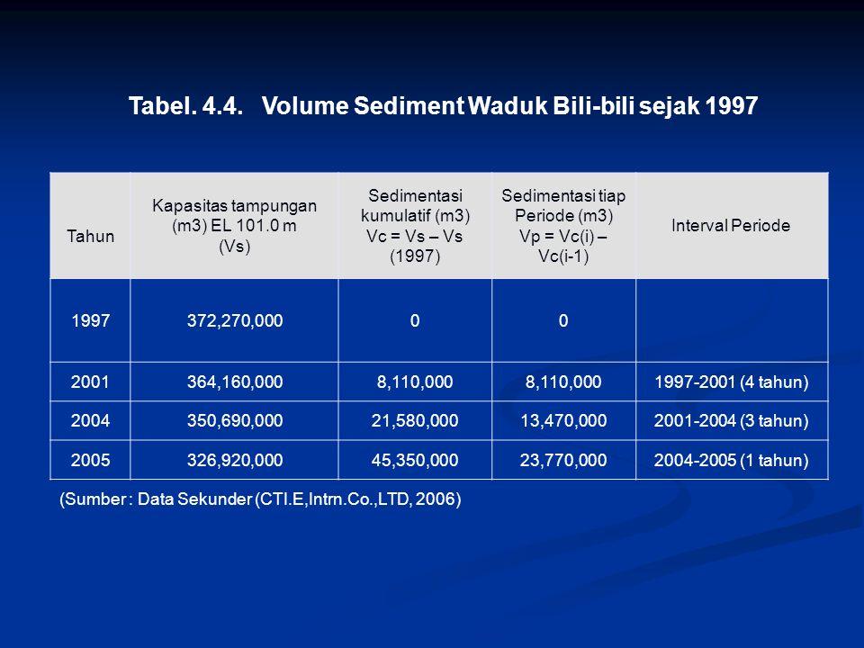 Tabel. 4.4. Volume Sediment Waduk Bili-bili sejak 1997