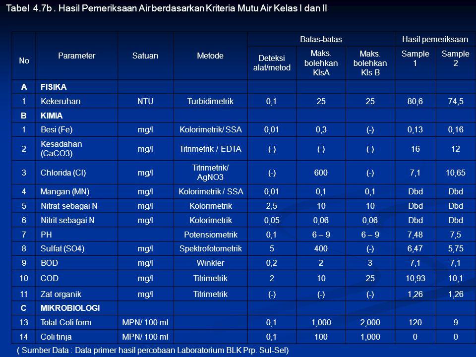 Tabel 4.7b . Hasil Pemeriksaan Air berdasarkan Kriteria Mutu Air Kelas I dan II