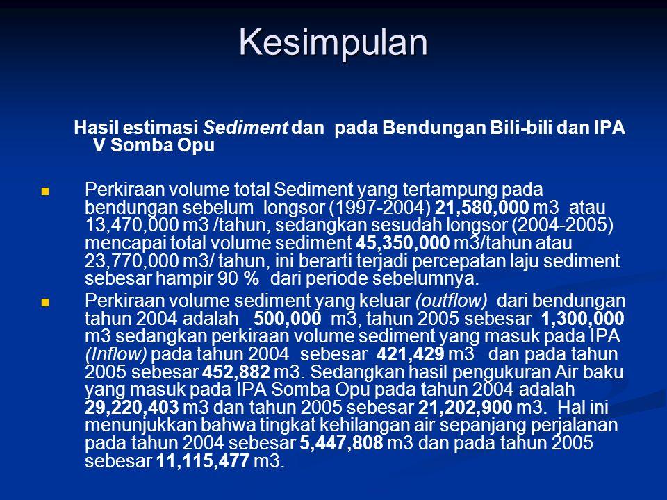 Kesimpulan Hasil estimasi Sediment dan pada Bendungan Bili-bili dan IPA V Somba Opu.