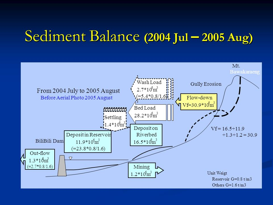 Sediment Balance (2004 Jul – 2005 Aug)