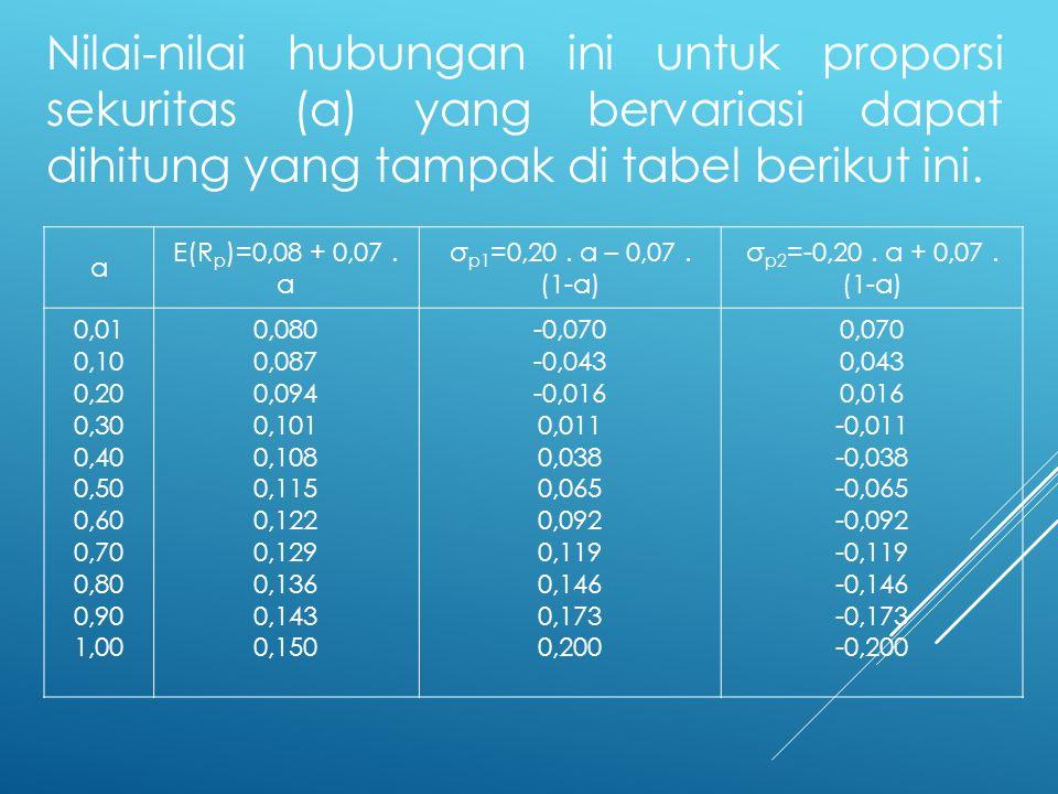 Nilai-nilai hubungan ini untuk proporsi sekuritas (a) yang bervariasi dapat dihitung yang tampak di tabel berikut ini.