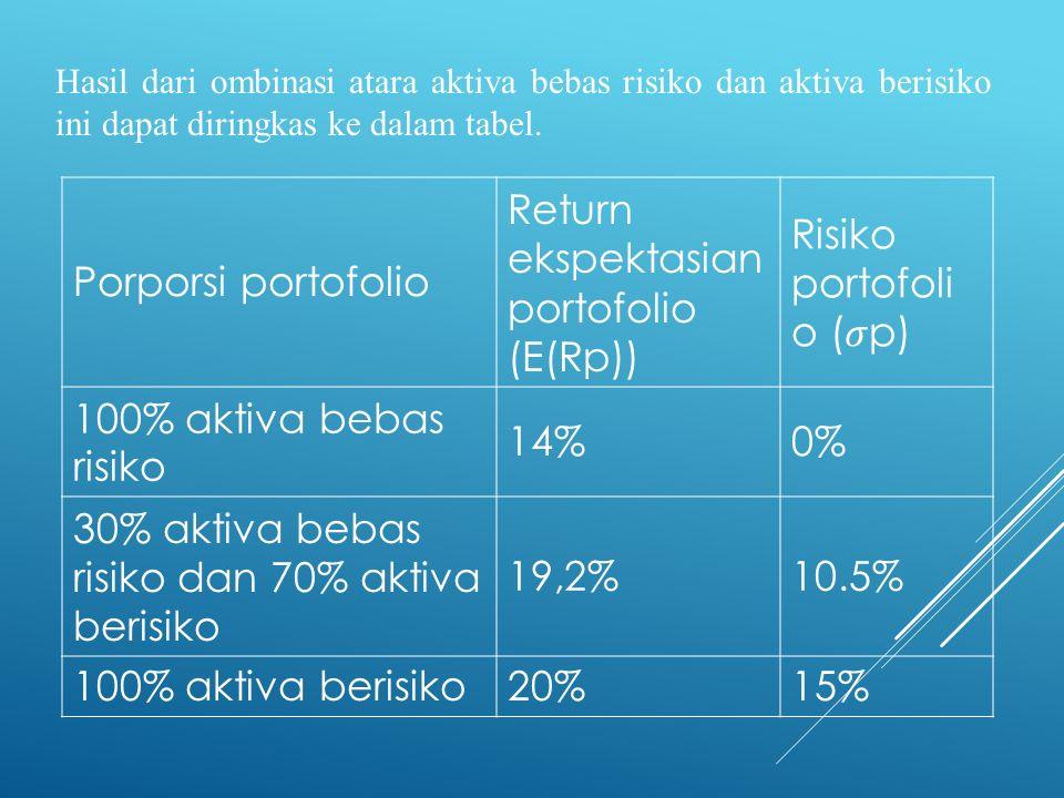 Return ekspektasian portofolio (E(Rp)) Risiko portofolio (𝜎p)