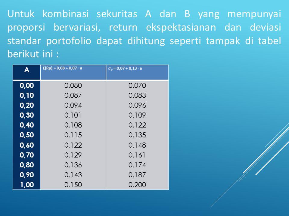 Untuk kombinasi sekuritas A dan B yang mempunyai proporsi bervariasi, return ekspektasianan dan deviasi standar portofolio dapat dihitung seperti tampak di tabel berikut ini :