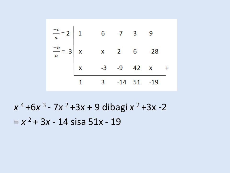 x 4 +6x 3 - 7x 2 +3x + 9 dibagi x 2 +3x -2 = x 2 + 3x - 14 sisa 51x - 19