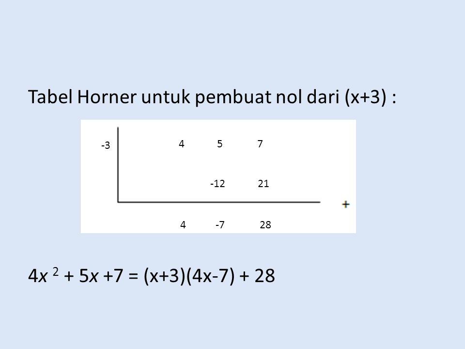 Tabel Horner untuk pembuat nol dari (x+3) : 4x 2 + 5x +7 = (x+3)(4x-7) + 28