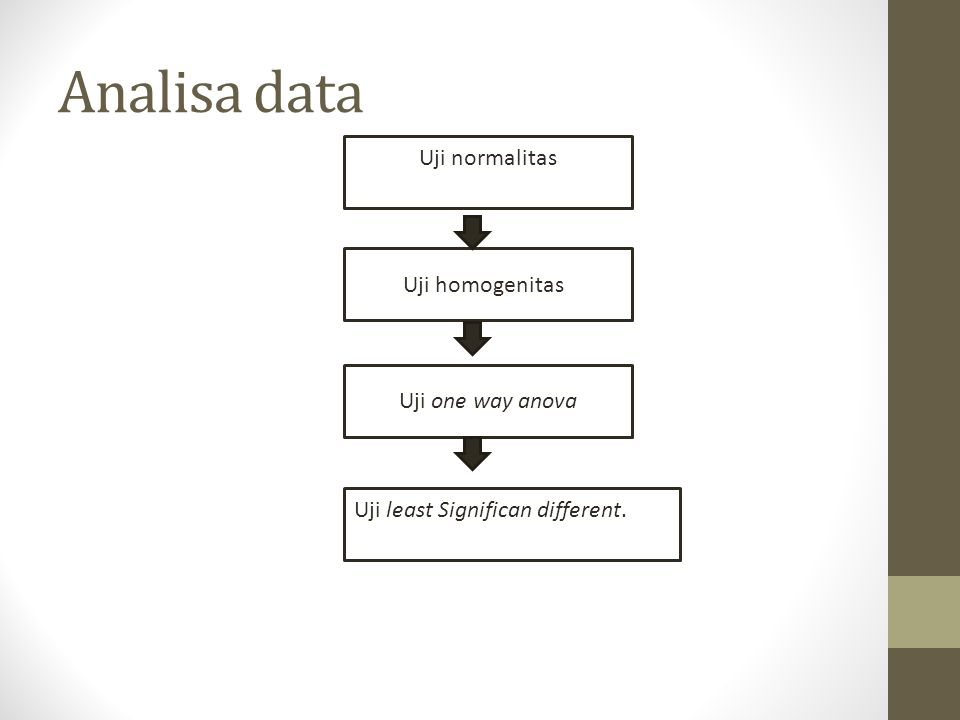 Analisa data Uji normalitas Uji homogenitas Uji one way anova