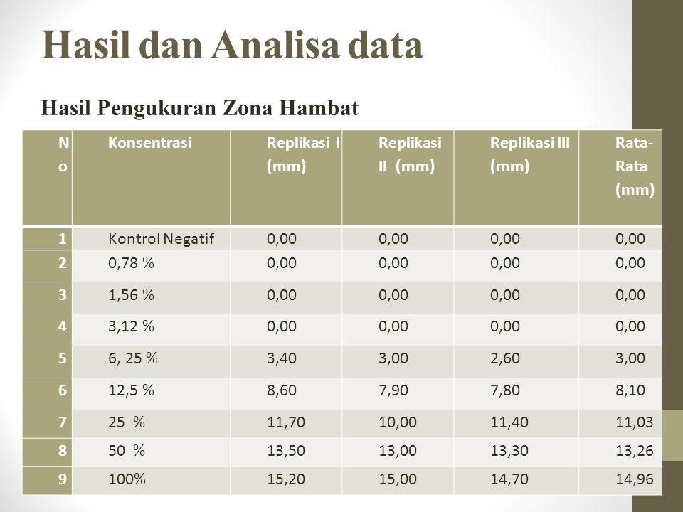 Hasil dan Analisa data Hasil Pengukuran Zona Hambat No Konsentrasi