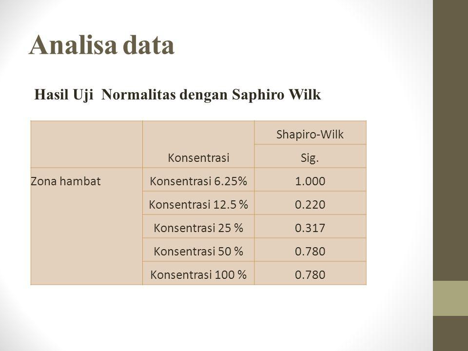 Analisa data Hasil Uji Normalitas dengan Saphiro Wilk Konsentrasi