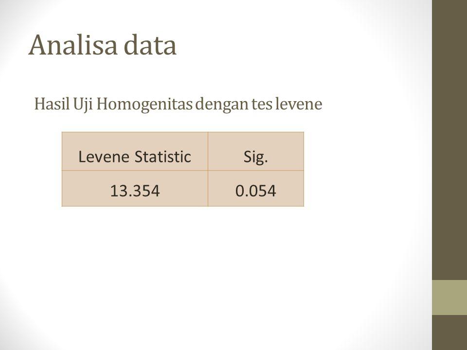 Analisa data Hasil Uji Homogenitas dengan tes levene Levene Statistic